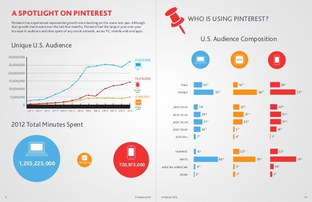 A SPOTLIGHT ON PINTEREST     Pinterest has experienced exponential growth since bursting on the scene last year. Although ...