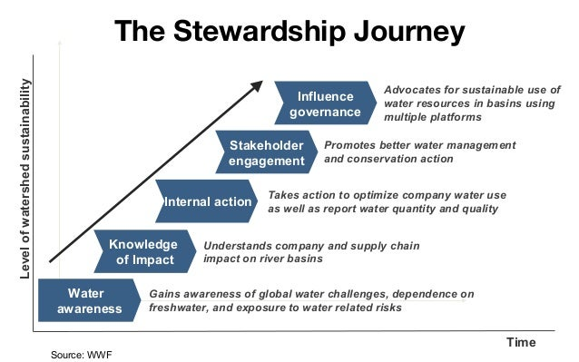 Level of watershed sustainability  The Stewardship Journey Influence governance Stakeholder engagement Internal action Kno...