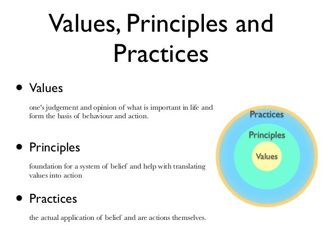 values and principles underpinning the curriculum The victorian curriculum and to measure impact on learning  from values and beliefs about learning to principles and practice, jolimont, australia: incorporated association of registered  the beliefs about learning which underpin practice.