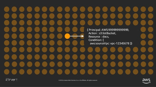 © 2018, Amazon Web Services, Inc. or its affiliates. All rights reserved. { Principal: AWS:999999999999, Action : s3:listB...