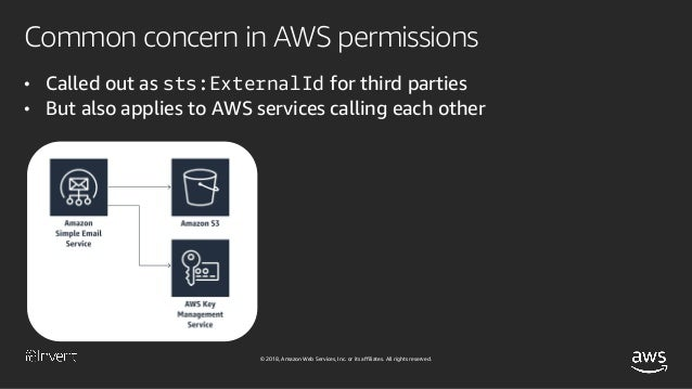 © 2018, Amazon Web Services, Inc. or its affiliates. All rights reserved. Common concern in AWS permissions • Called out a...