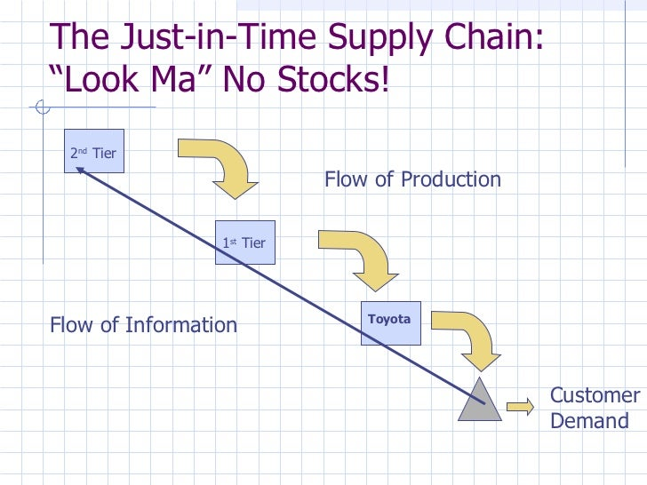 toyota supply chain drivers How can we heal the global supply chain  i explain that a consultant is sure that they know what drives supply chain  orbit chart of toyota and.