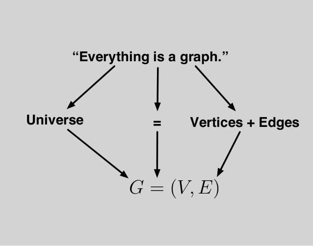"""(V, E) = G ←− µ t ∈ T ψ −→ Ψ = (F, S) Gremlin Graph Traversal Machine Rodriguez, M.A., """"The Gremlin Graph Traversal Machin..."""