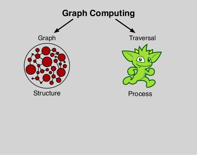 (V, E) = G ←− µ t ∈ T ψ −→ Ψ = (F, S) Gremlin Graph Traversal Machine Graph Traversers Traversal Data Processing Units Pro...