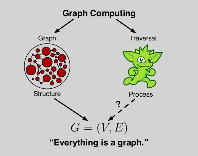 G = (V, E)