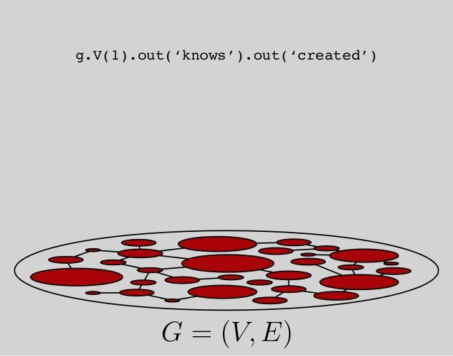 op=V args=1 op=out args=knows op=out args=created nextnext Ψ = (F, S) G = (V, E)