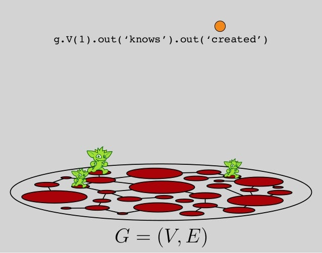 op=V args=1 op=out args=knows op=out args=created nextnext Ψ = (F, S) G = (V, E) G ←− µ t ∈ T ψ −→ Ψ