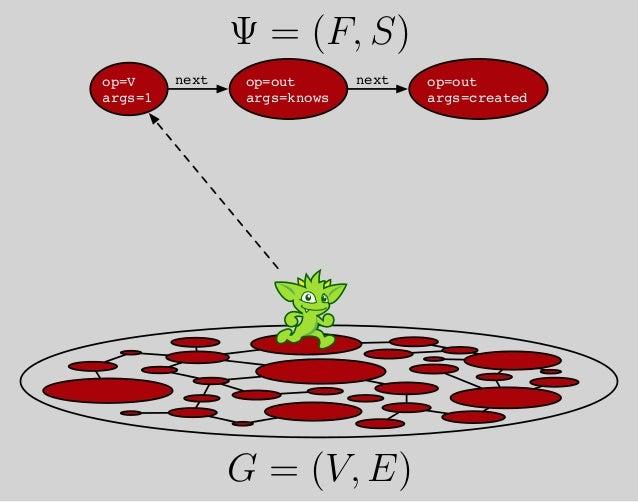 op=V args=1 op=out args=knows op=out args=created nextnext Ψ = (F, S) G = (V, E) µ ψ µ ψ µ ψ T