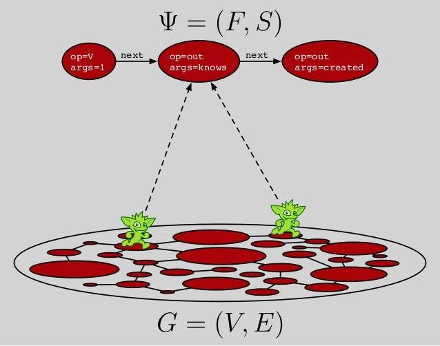 Ψ = (F, S) G = (V, E) T