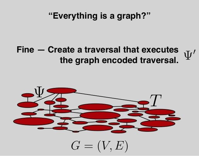 "G = (V, E) ""Everything is a graph?"" µ ψ Ψ T Ψ′ T′"