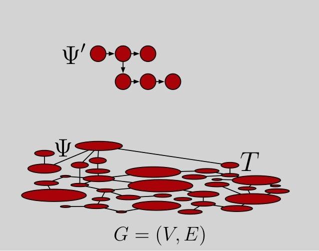 Ψ, Ψ′ , Ψ′′ , Ψ′′′ , . . . , Ψ∞ ⊂ G Bytecode, Virtual Machine, Physical Machine, Physics, … program program program progra...