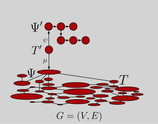 """G ←− T −→ Ψ Folding Process into Structure G = (V, E) """"Everything is a graph."""""""