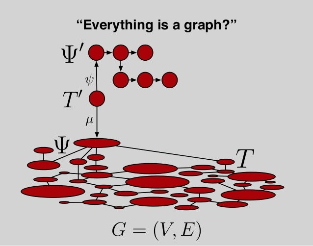 """Open Problem #1 How can the universal graph evolve without requiring processes to exist """"outside"""" itself?"""