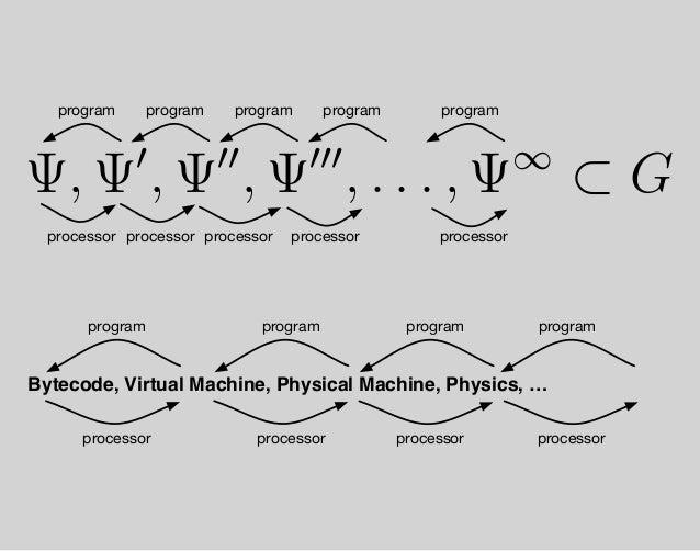 i j knows i j 110 b1 b2 b3i j b1 b2 b3 binary encoding label encoding directedlabeledgraphdirectedgraph Footnote #1