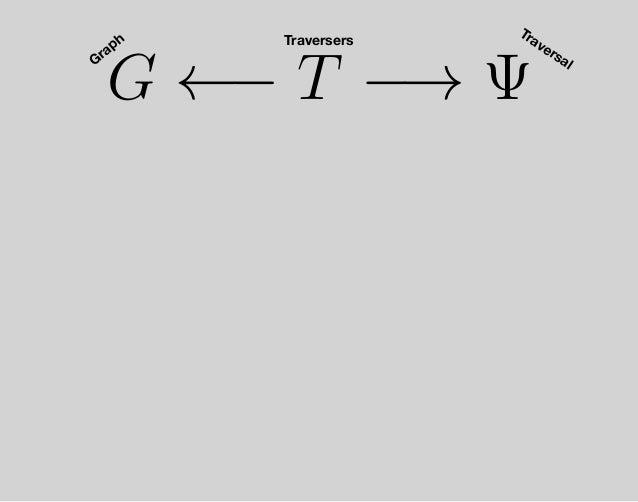 Ψ′ ←− T′ Matter-energy Spacetime Quantum Gravity µ ψ t G ←− T −→ Ψ ψ Laws of Physics Manipulation Technology t′