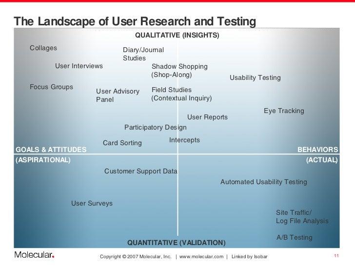 The Landscape of User Research and Testing User Interviews QUALITATIVE (INSIGHTS) GOALS & ATTITUDES (ASPIRATIONAL) BEHAVIO...