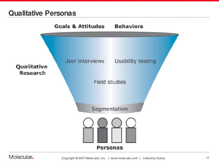 Qualitative Personas