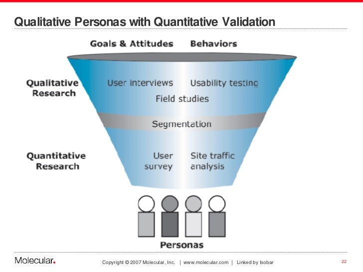 Qualitative Personas with Quantitative Validation