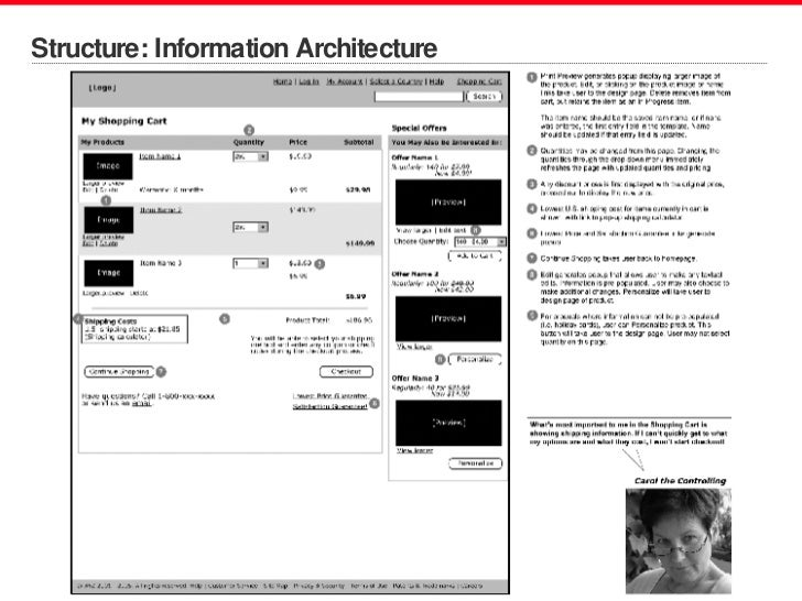 Structure: Information Architecture