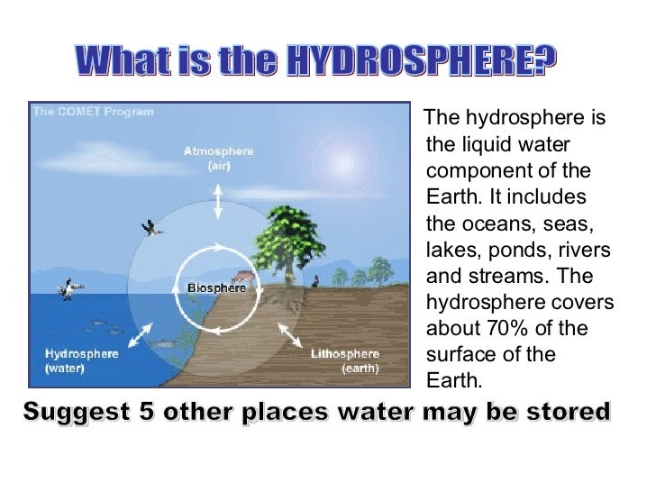 FourSpheres furthermore 4178903 further Adaptive management furthermore Introduction To Groundwater Modelling 2490234 additionally Biochemical Oxygen Demand. on water cycle definition