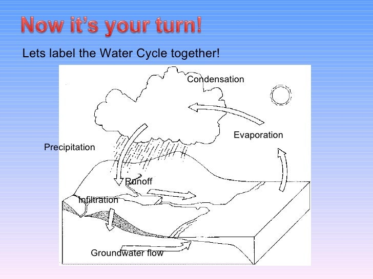 Product Water Cycle Diagram Block And Schematic Diagrams
