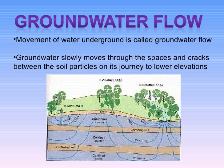 The Water Cycle Final ... Water Cycle Runoff