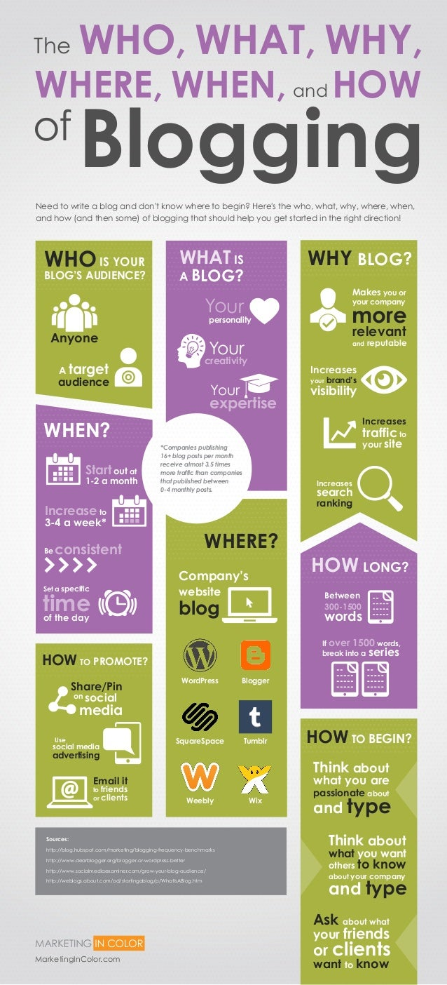 Need to write a blog and don't know where to begin? Here's the who, what, why, where, when, and how (and then some) of blo...