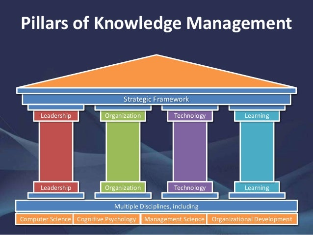 application of knowledge management in management Knowledge management – an overview  km is to understand, focus on, and manage systematic, explicit, and deliberate knowledge building, renewal, and application.