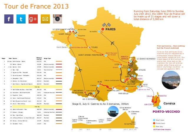 Running from Saturday June 29th to Sunday July 21th 2013, the 100th Tour de France will be made up of 21 stages and will c...