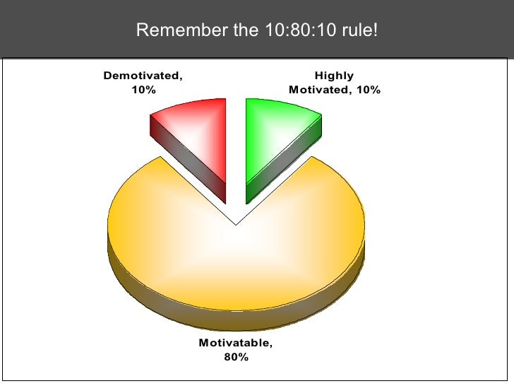 Remember the 10:80:10 rule!