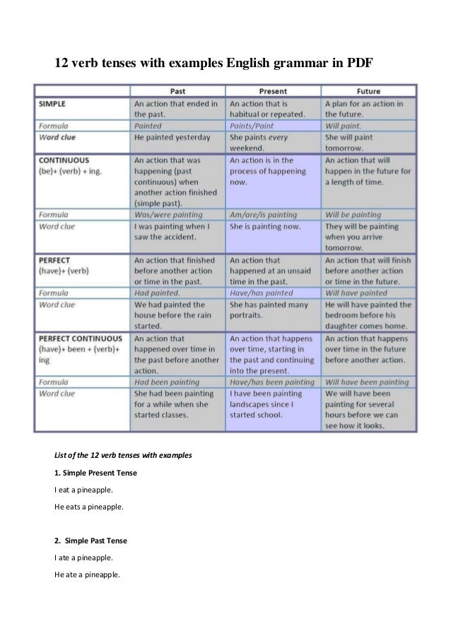 Notes Of Tenses In English Grammar Pdf