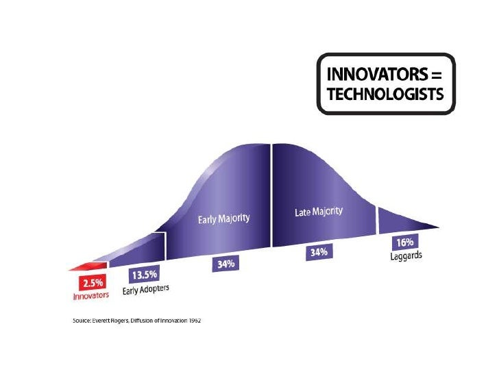 The 16% Rule: The Secret to Accelerating Diffusion of Innovation Slide 3