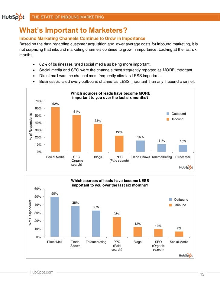 THE STATE OF INBOUND MARKETINGWhat's Important to Marketers?Inbound Marketing Channels Continue to Grow in ImportanceBased...