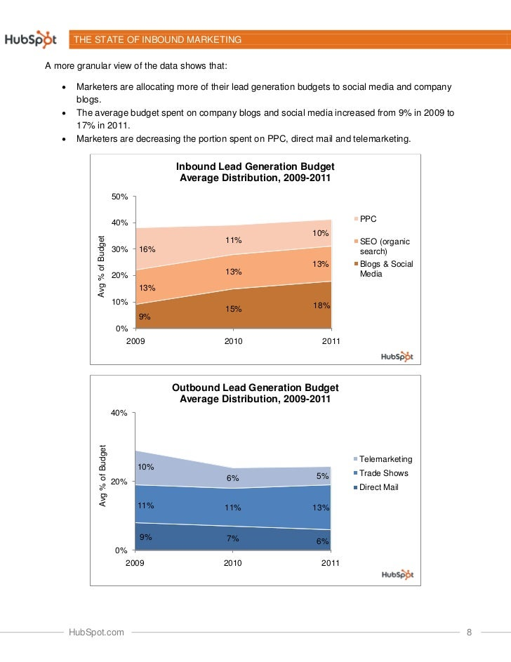 THE STATE OF INBOUND MARKETINGA more granular view of the data shows that:        Marketers are allocating more of their ...