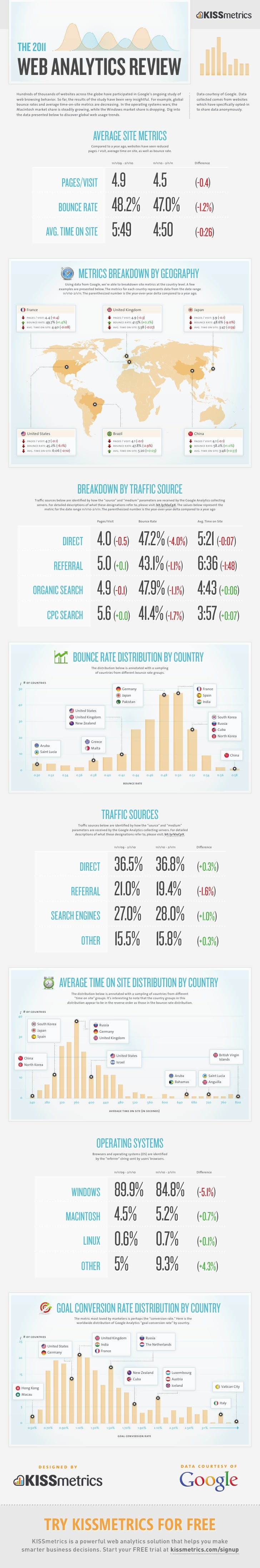 The 2011Web analyTics revieWHundreds of thousands of websites across the globe have participated in Google's ongoing study...