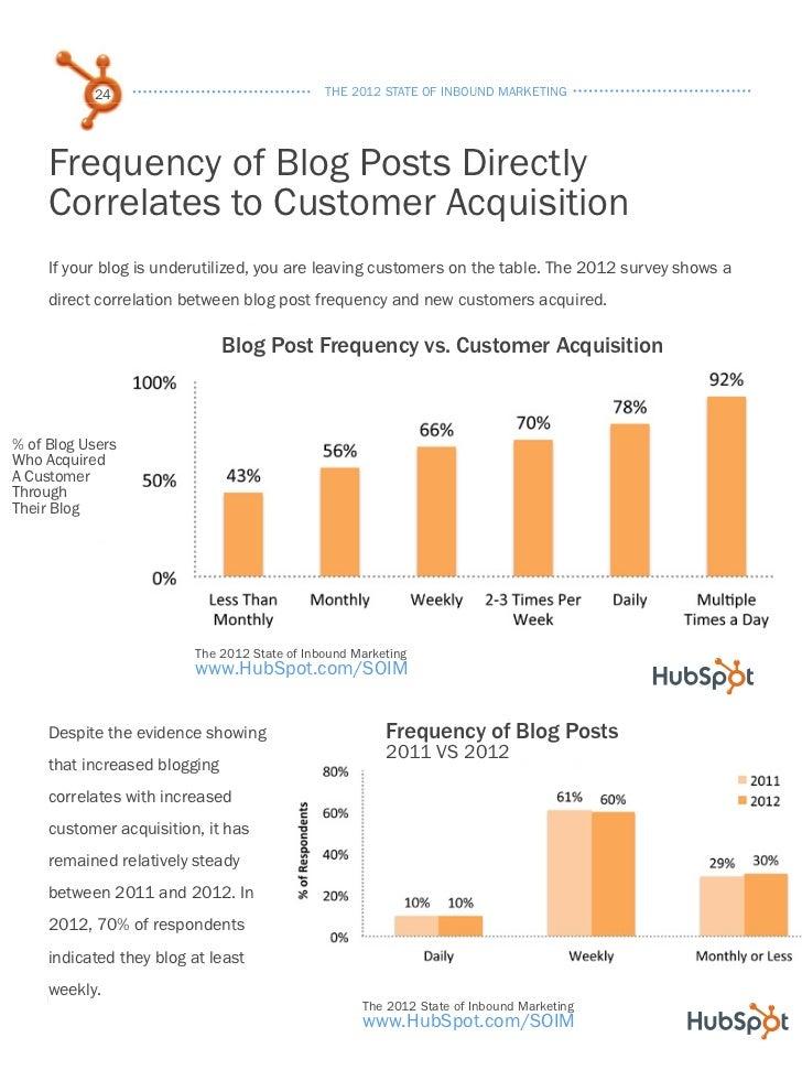 the 2012 state of inbound marketing Source: hubspot, the 2012 state of inbound marketing  click here to download an inbound marketing cheat sheet (from marketo) about us  b2b inbound marketing.