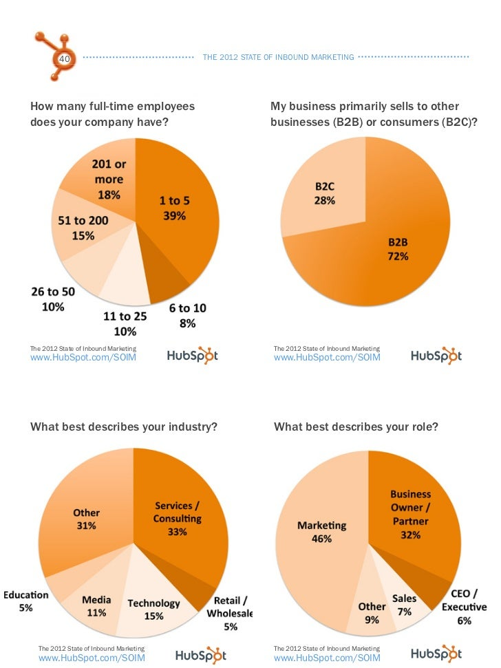 the 2012 state of inbound marketing Hubspot, a company that sells inbound marketing software and even coined the term inbound marketing, just released its sixth annual state of inbound report for 2014-2015.