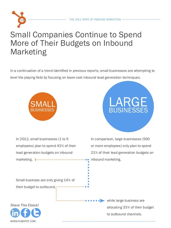 the 2012 state of inbound marketing Hubspot's new state of inbound marketing report is 175 pages of inbound  marketing statistics and technical jargon we're here to help walk.