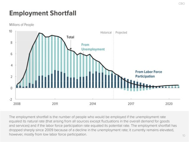 CBO  Employment Shortfall  Millions of People  I0 ' Historical 3 Projected Total  8 F I From  Unemployment  6 F I 4 -   Fr...