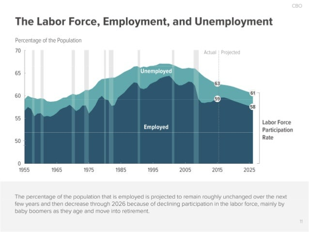 CBO  The Labor Force,  Employment,  and Unemployment  Percentage of the Population  70 Actual E Projected                 ...