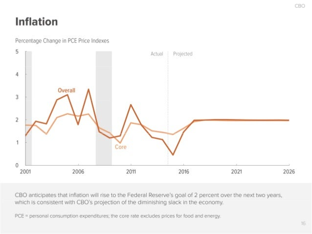 CBO  Inflation  Percentage Change in PCE Price Indexes  5 _ Actual 3 Projected  Overall 3 _ 2 _ '  2001 2006 2011 2016 202...