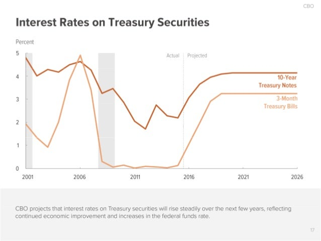 CBO  Interest Rates on Treasury Securities  Percent  5  Projected      ' Actual I             10-Year Treasury Notes      ...