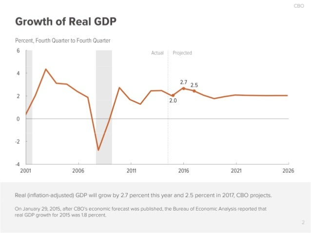 CBO  Growth of Real GDP  Percent,  Fourth Quarter to Fourth Quarter     6 F Actual Projected 4 2:7 25 }2.0  0  -2  _4 I I ...