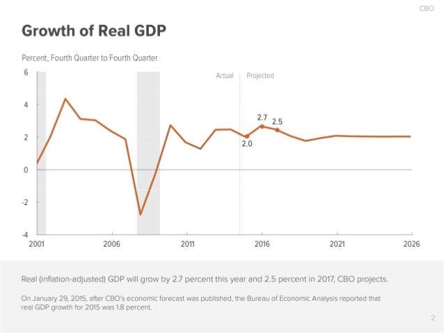 The 2016 Economic Outlook in 17 Slides Slide 3