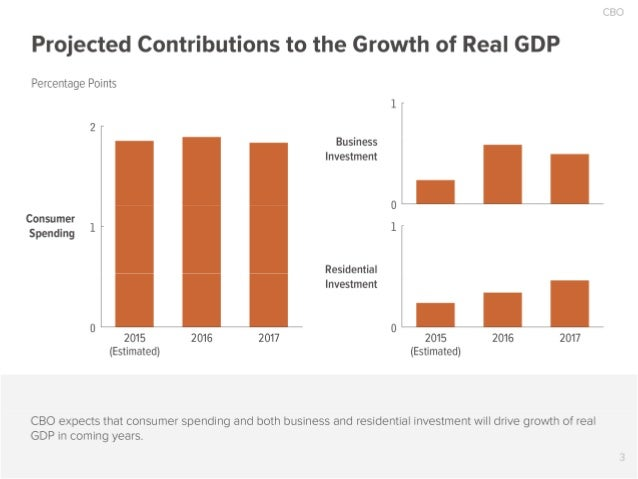 CBO  Projected Contributions to the Growth of Real GDP  Percentage Points 1 2 Business Investment 0 Consumer 1 Spending Re...