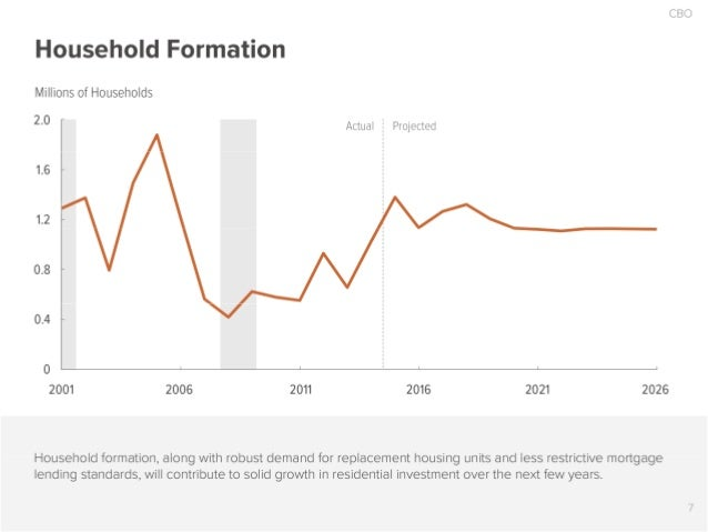 Household Formation  Millions of Households  2.0  Actual  Projected     2001 2006 2011 2016 2021 2026  Household formation...