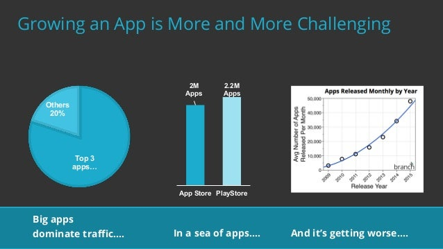best mobile app growth hacks