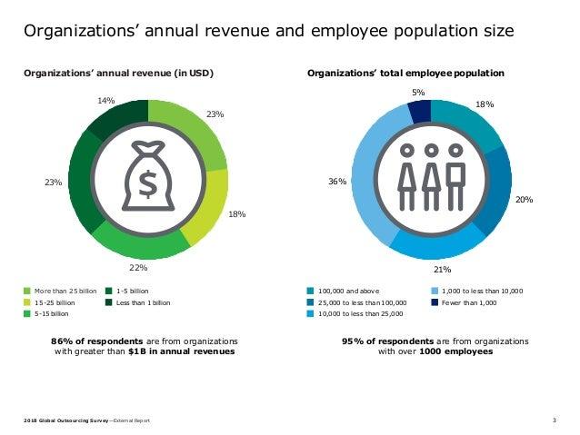 The 2018 Deloitte Global Outsourcing Survey Presentation Slide 3