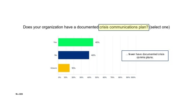 …fewer have documented crisis comms plans. N = 223