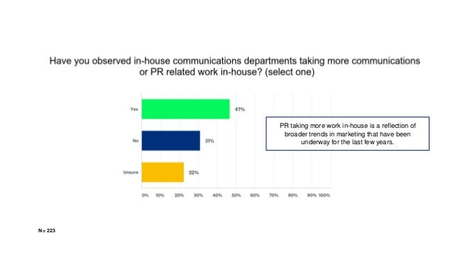 N = 223 PR taking more work in-house is a reflection of broader trends in marketing that have been underway for the last f...